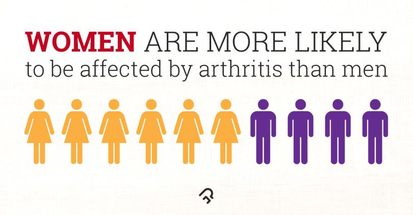 Common Shoulder Arthritis