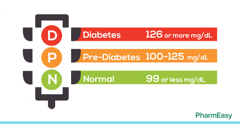 what is prediabetes