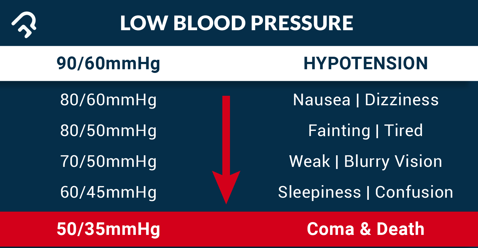 90 pressure to 60 and hypotension 97