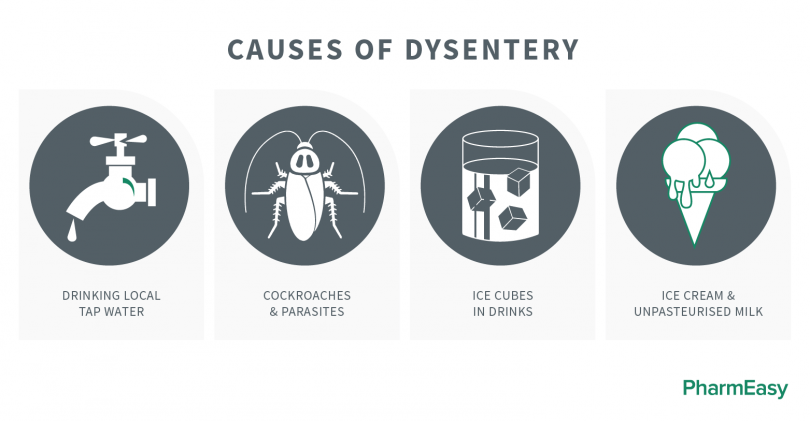 What is dysentery? Learn its c...