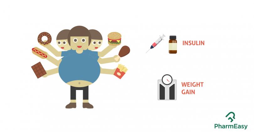 Insulin related weight gain